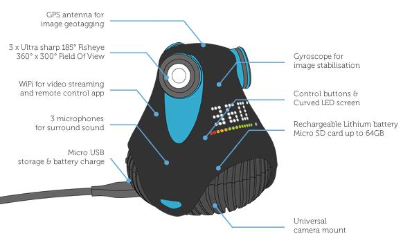 giroptic 360 grad kamera